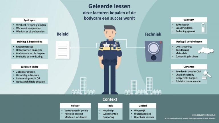 Infographic met geleerde lessen bij de politie na gebruik bodycams