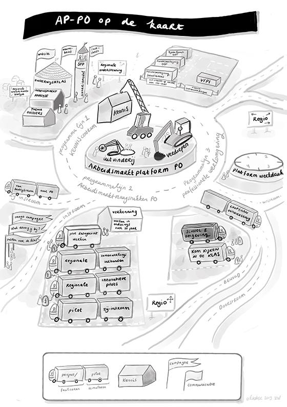 Tekening van Ileen Wichers van een rotonde met huizen eromheen die symbool staan voor een strategische sessie