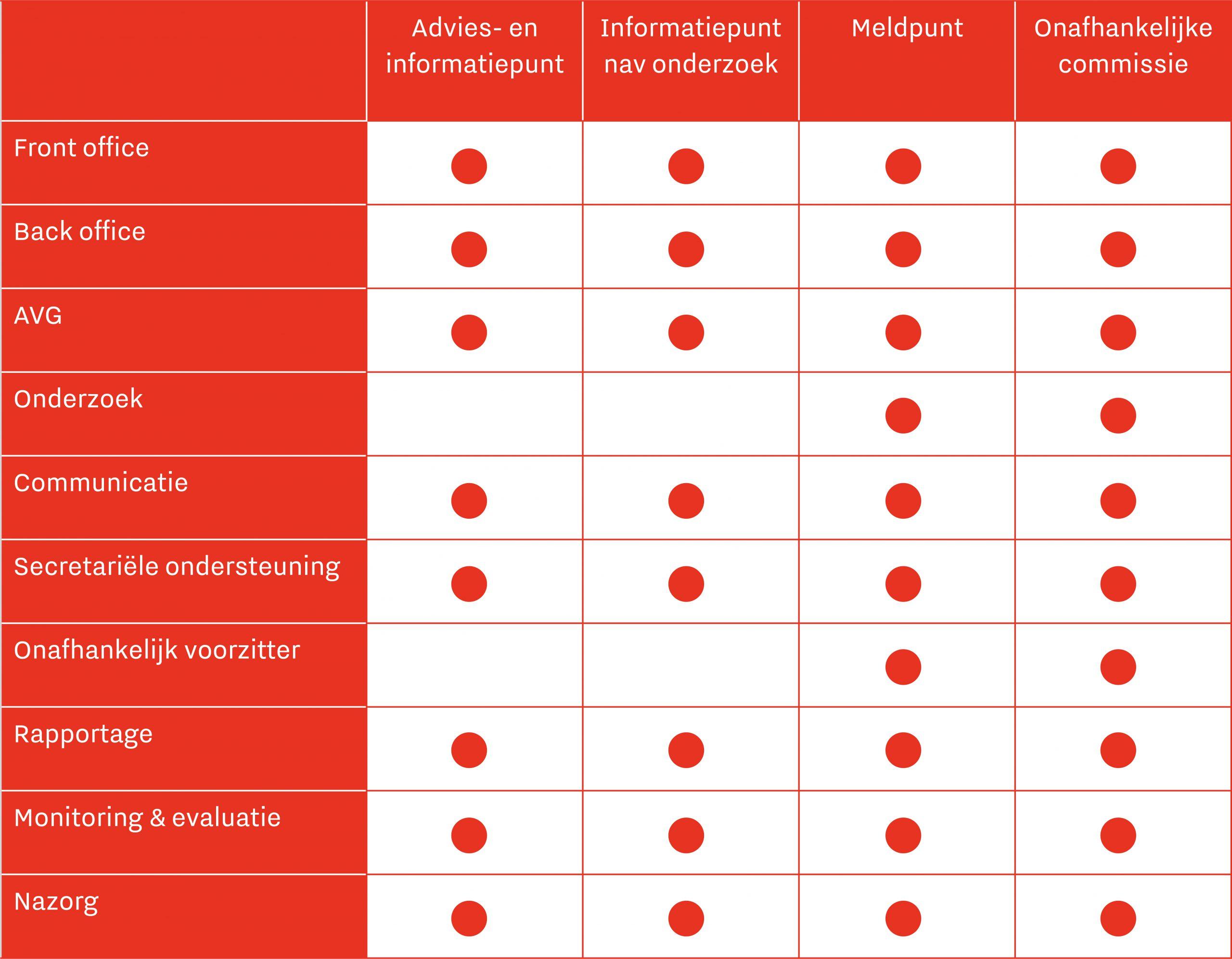 Een tabel met alle mogelijkheden van het afnemen van een webinar