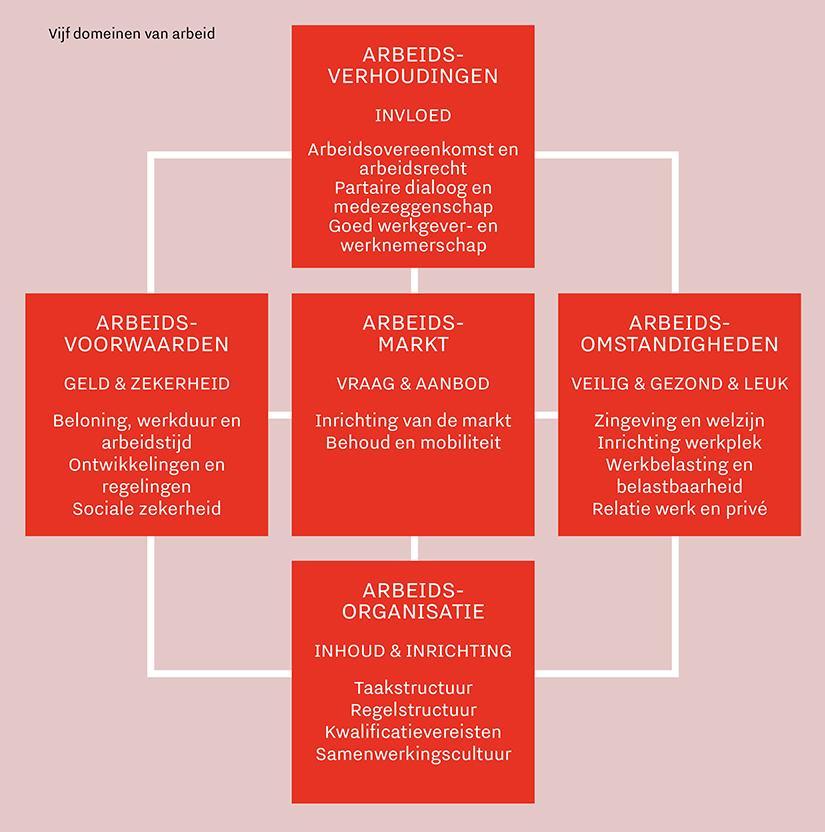 We onderscheiden vijf domeinen als het gaat om arbeid: arbeidsverhoudingen, arbeidsvoorwaarden, arbeidsomstandigheden, arbeidsorganisatie en arbeidsmarkt
