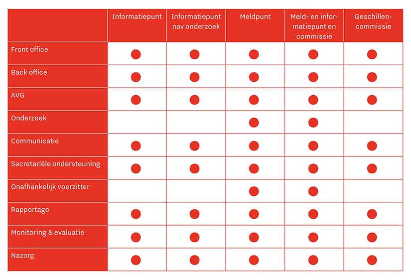 Tabel met alle diensten die het CAOP levert bij het opzetten van commissies, informatie- en meldpunten