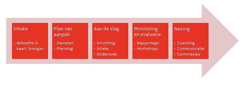 Een pijl die de vijf stappen laat zien van het opzetten van commissies, informatie- en meldpunten