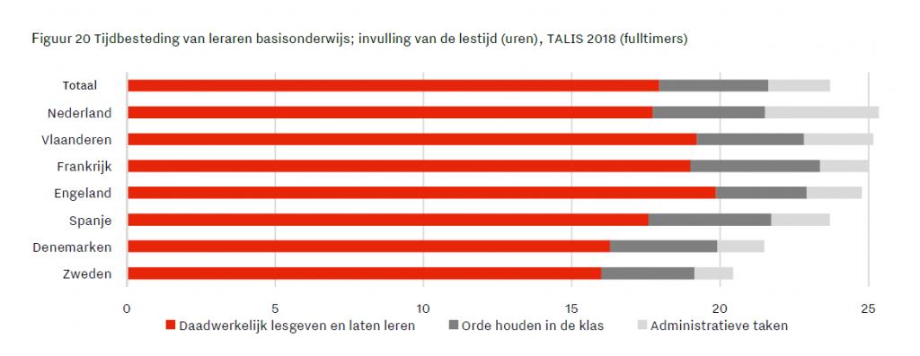 Grafiek uit het onderzoek Onderwijstijd: meer of minder dat laat zien hoeveel tijd leraren in Nederland in vergelijking met andere landen in Europa kwijt zijn aan administratief werk