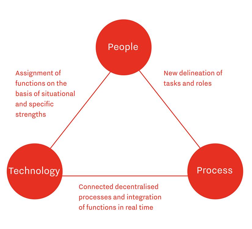De afbeelding toont de samenhang tussen mens, technologie en proces wanneer er nieuwe technologie wordt geïmplementeerd in een organisatie.