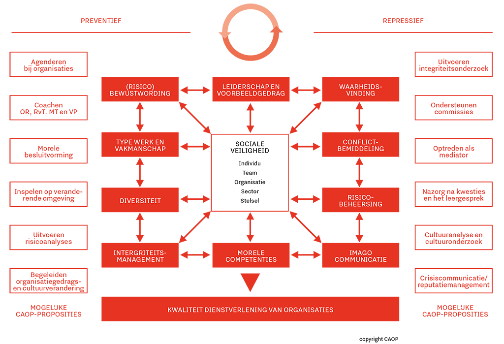 Het schema laat onze werkwijze zien. Onze visie is dat er alleen sprake kan zijn van een sociaal veilige werkomgeving als de organisatie de infrastructuur zowel preventief en repressief op orde heeft, sleutelactoren verbonden zijn en investeert in (preventief) conflictmanagement.
