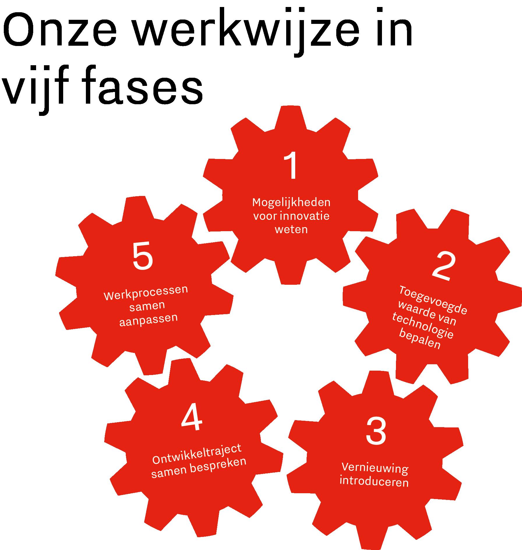 De afbeelding toont het proces van sociale innovatie. De eerste fase is weten wat de mogelijkheden zijn. De tweede is bepalen wat de toegevoegde waarde is van de innovatie die geïmplementeerd moet worden. Daarna wordt de vernieuwing in kaart gebracht en worden de kennis en vaardigheden van werkenden besproken. Als laatste worden de werkprocessen gewijzigd, zodat werkenden de innovatie optimaal benutten.