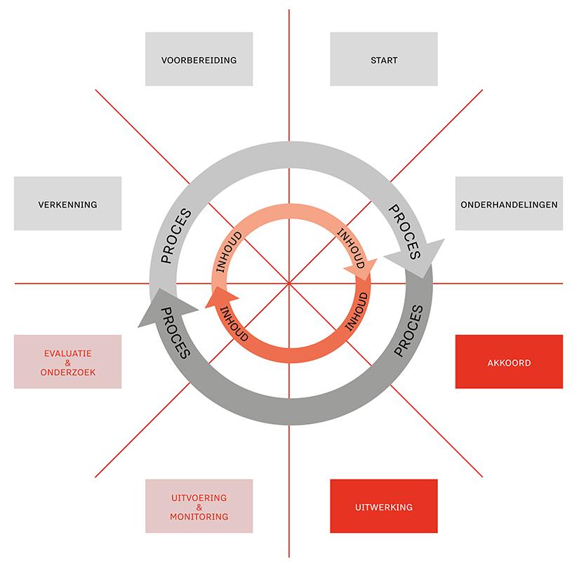 In het cao-cyclusmodel zijn de verschillende stappen beschreven die leiden tot nieuwe arbeidsvoorwaarden en een cao. De verschillende stappen zijn verkenning, voorbereiding, start, onderhandelingen, akkoord, uitwerking, uitvoering en monitoring en evaluatie en onderzoek.